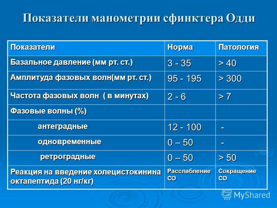 Показатели манометрии сфинктера Одди ПоказателиНормаПатология Базальное давление (мм рт. ст.) 3 - 35 > 40 Амплитуда фазовых волн(мм рт. ст.) 95 - 195 > 300 Частота фазовых волн ( в минутах) 2 - 6 > 7 Фазовые волны (%) антеградные антеградные 12 - 100