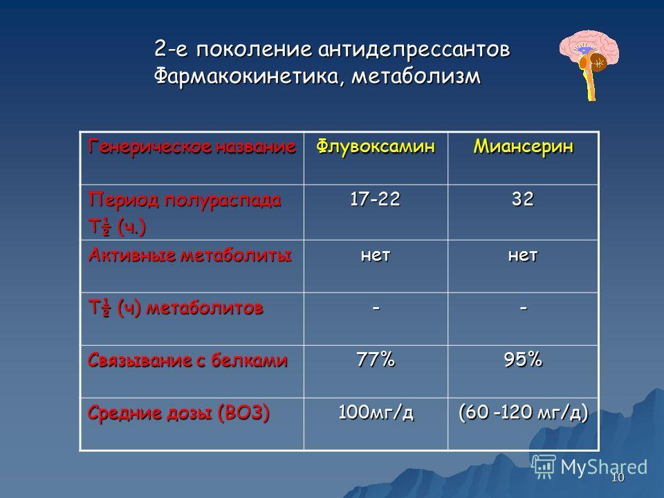 10 2-е поколение антидепрессантов Фармакокинетика, метаболизм Генерическое название ФлувоксаминМиансерин Период полураспада T½ (ч.) 17-2232 Активные метаболиты нетнет T½ (ч) метаболитов -- Связывание с белками 77%95% Средние дозы (ВОЗ) 100мг/д (60 -1
