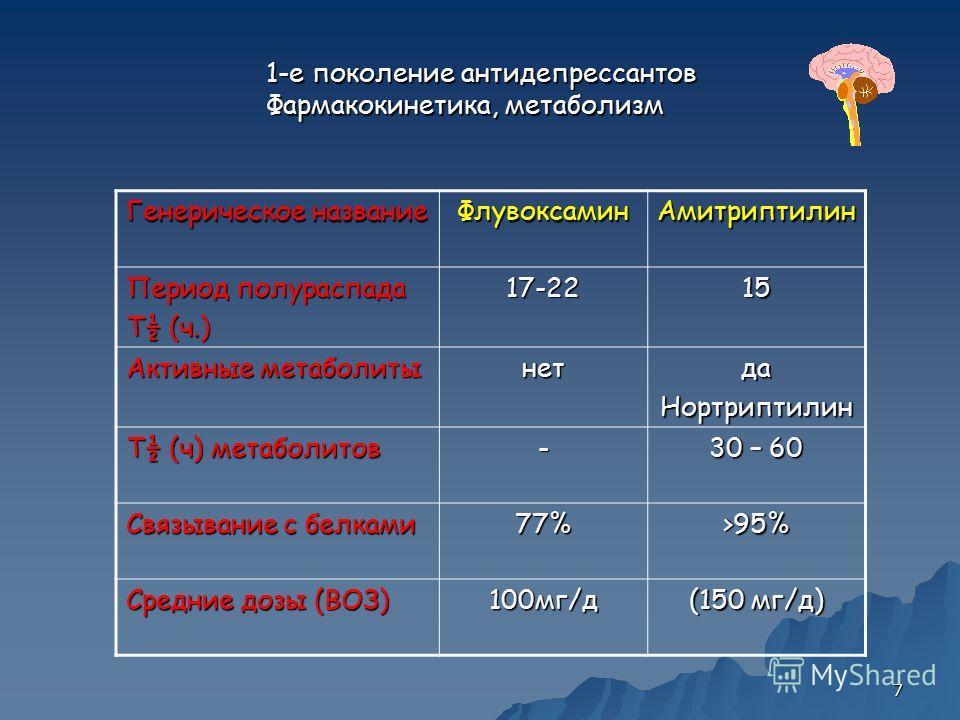 7 1-е поколение антидепрессантов Фармакокинетика, метаболизм Генерическое название ФлувоксаминАмитриптилин Период полураспада T½ (ч.) 17-2215 Активные метаболиты нетдаНортриптилин T½ (ч) метаболитов - 30 – 60 Связывание с белками 77%>95% Средние дозы