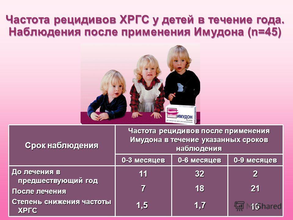 Стоматит у детей - лечение, симптомы, причины