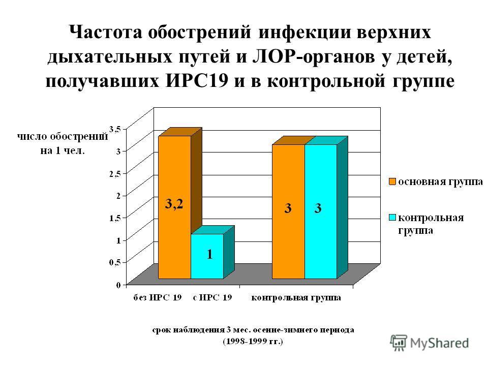 Частота обострений инфекции верхних дыхательных путей и ЛОР-органов у детей, получавших ИРС19 и в контрольной группе