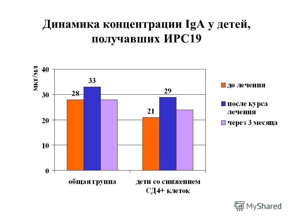 Динамика концентрации IgA у детей, получавших ИРС19