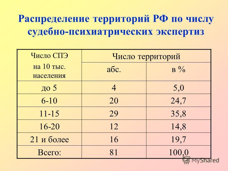 Распределение территорий РФ по числу судебно-психиатрических экспертиз Число СПЭ на 10 тыс. населения Число территорий абс.в % до 545,05,0 6-10202024,724,7 11-152935,8 16-20121214,814,8 21 и более1619,7 Всего:81100,0