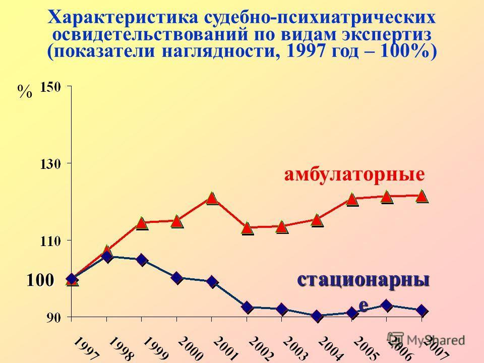 % Характеристика судебно-психиатрических освидетельствований по видам экспертиз (показатели наглядности, 1997 год – 100%) амбулаторные стационарны е 100
