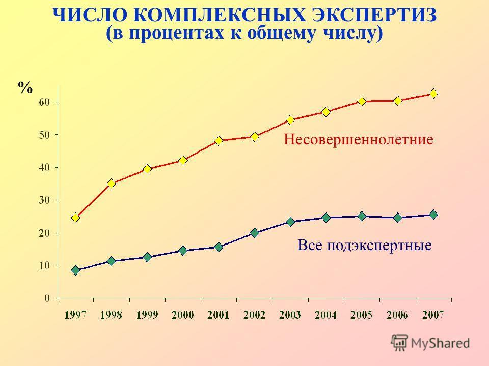 Несовершеннолетние Все подэкспертные ЧИСЛО КОМПЛЕКСНЫХ ЭКСПЕРТИЗ (в процентах к общему числу) %