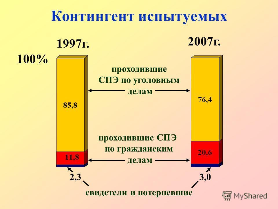 Контингент испытуемых 100% свидетели и потерпевшие 3,0 проходившие СПЭ по уголовным делам проходившие СПЭ по гражданским делам 2,3 1997г. 2007г.