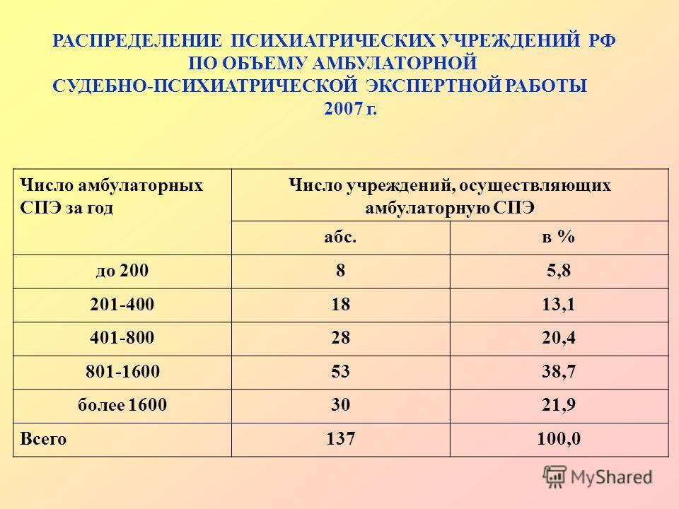 РАСПРЕДЕЛЕНИЕ ПСИХИАТРИЧЕСКИХ УЧРЕЖДЕНИЙ РФ ПО ОБЪЕМУ АМБУЛАТОРНОЙ СУДЕБНО-ПСИХИАТРИЧЕСКОЙ ЭКСПЕРТНОЙ РАБОТЫ 2007 г. Число амбулаторных СПЭ за год Число учреждений, осуществляющих амбулаторную СПЭ абс.в % до 20085,8 201-4001813,1 401-8002820,4 801-16