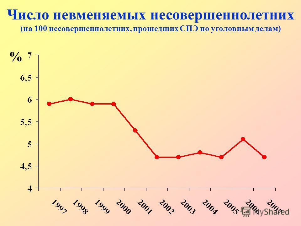 Число невменяемых несовершеннолетних (на 100 несовершеннолетних, прошедших СПЭ по уголовным делам) %