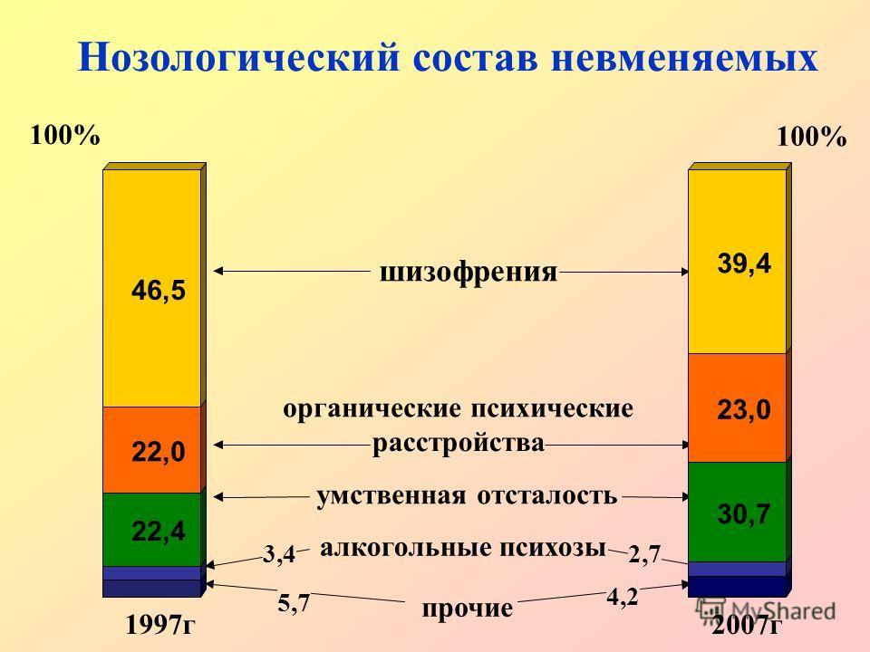 100% Нозологический состав невменяемых 1997г. 2007г. шизофрения органические психические расстройства умственная отсталость алкогольные психозы прочие 2,73,4 22,4 22,0 46,5 30,7 23,0 39,4 100% 4,2 5,7