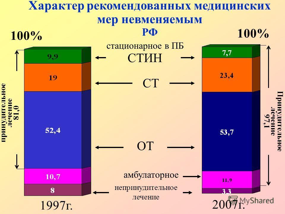 амбулаторное Характер рекомендованных медицинских мер невменяемым РФ 100% СТИН СТ ОТ непринудительное лечение 1997г. 2007г. принудительное лечение 81,0 Принудительное лечение 97,1 стационарное в ПБ 100%