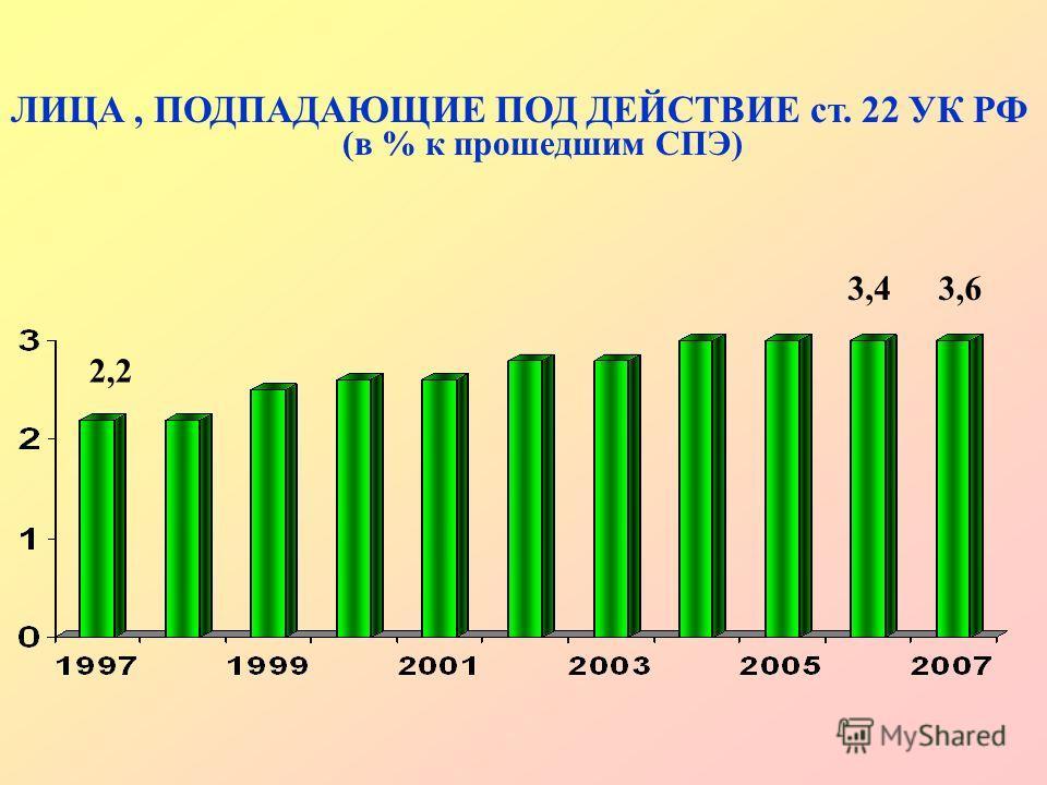 ЛИЦА, ПОДПАДАЮЩИЕ ПОД ДЕЙСТВИЕ ст. 22 УК РФ (в % к прошедшим СПЭ) 2,2 3,63,4