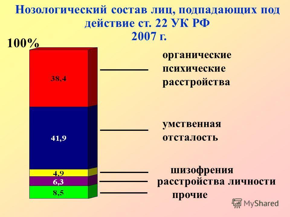 Нозологический состав лиц, подпадающих под действие ст. 22 УК РФ 2007 г. органические психические расстройства умственная отсталость шизофрения прочие 100% расстройства личности