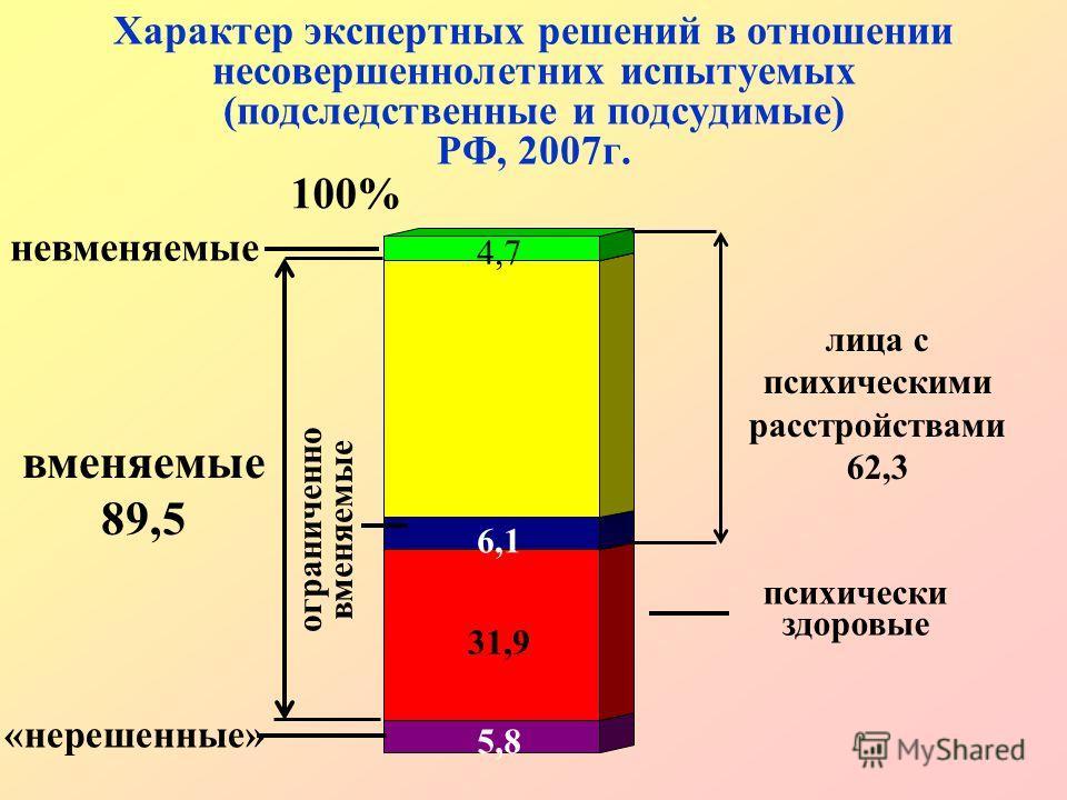 5,8 31,9 6,1 4,7 Характер экспертных решений в отношении несовершеннолетних испытуемых (подследственные и подсудимые) РФ, 2007г. 100% невменяемые психически здоровые «нерешенные» вменяемые 89,5 лица с психическими расстройствами 62,3 ограниченно вмен