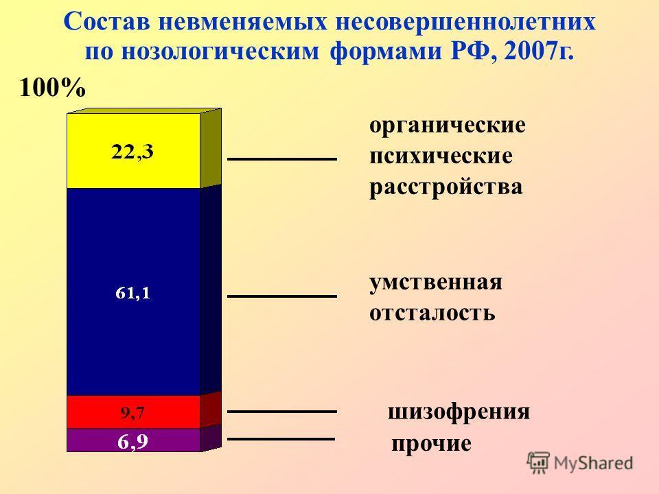 Состав невменяемых несовершеннолетних по нозологическим формами РФ, 2007г. органические психические расстройства умственная отсталость шизофрения прочие 100%