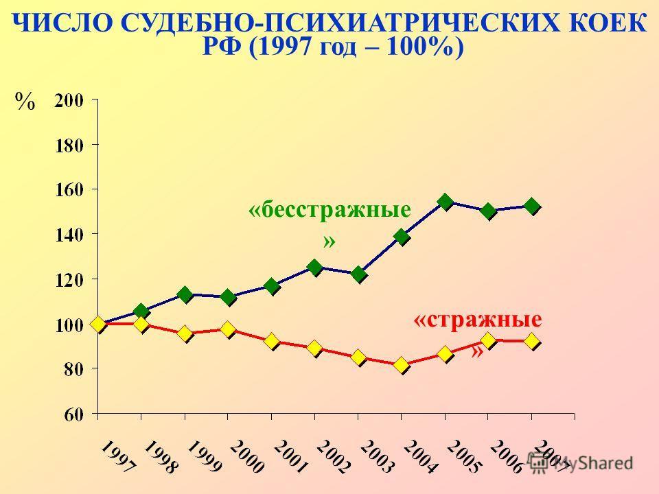 % ЧИСЛО СУДЕБНО-ПСИХИАТРИЧЕСКИХ КОЕК РФ (1997 год – 100%) «бесстражные » «стражные »