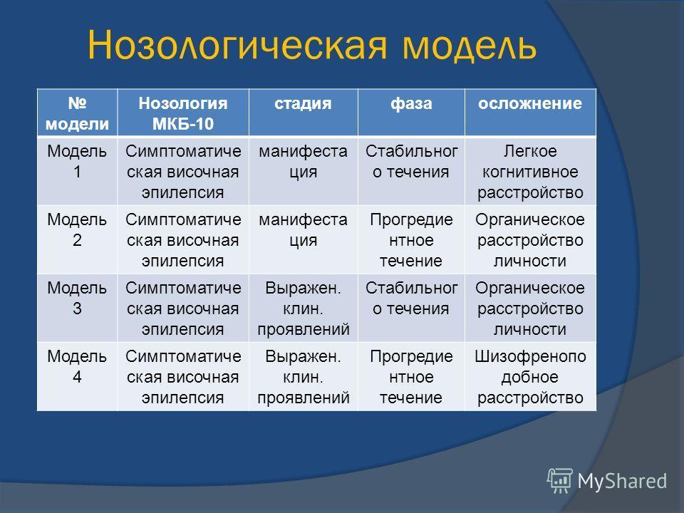 Нозологическая модель модели Нозология МКБ-10 стадияфазаосложнение Модель 1 Симптоматиче ская височная эпилепсия манифеста ция Стабильног о течения Легкое когнитивное расстройство Модель 2 Симптоматиче ская височная эпилепсия манифеста ция Прогредие