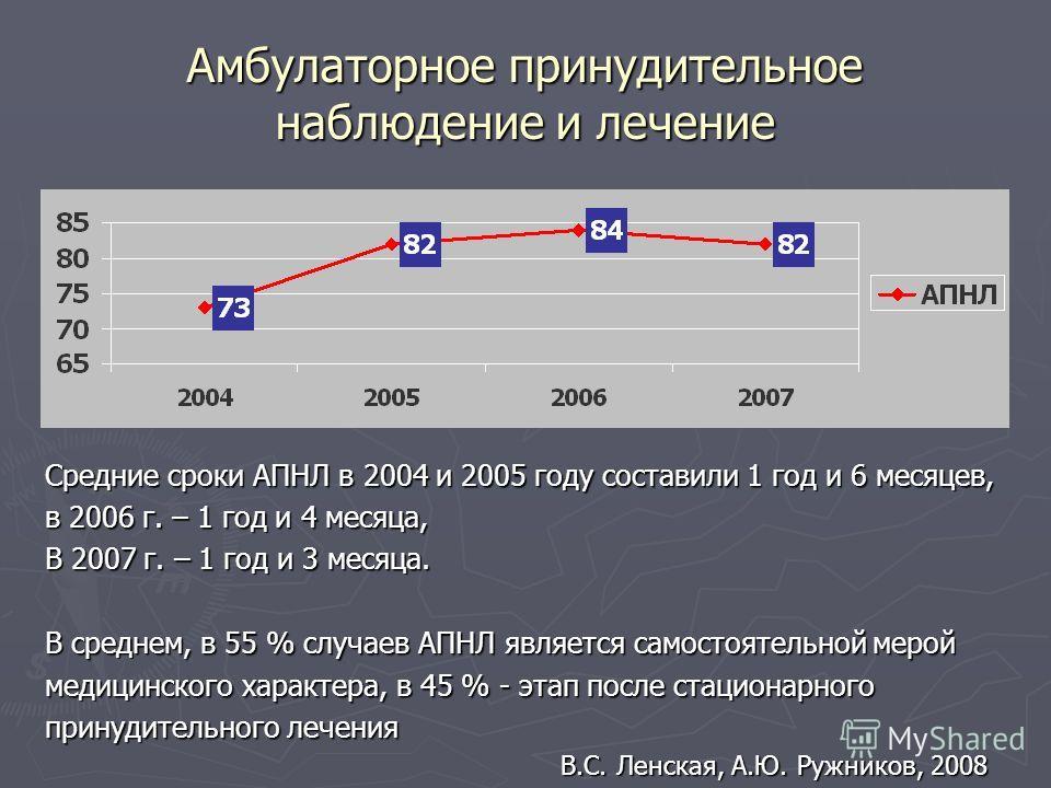 Амбулаторное принудительное наблюдение и лечение Средние сроки АПНЛ в 2004 и 2005 году составили 1 год и 6 месяцев, в 2006 г. – 1 год и 4 месяца, В 2007 г. – 1 год и 3 месяца. В среднем, в 55 % случаев АПНЛ является самостоятельной мерой медицинского