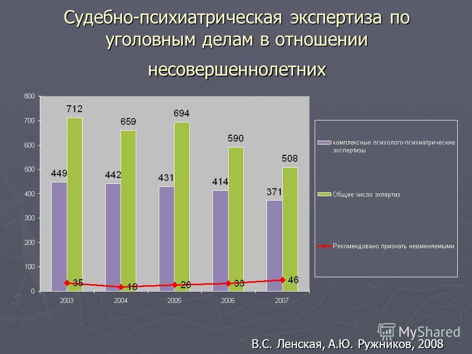 Судебно-психиатрическая экспертиза по уголовным делам в отношении несовершеннолетних В.С. Ленская, А.Ю. Ружников, 2008