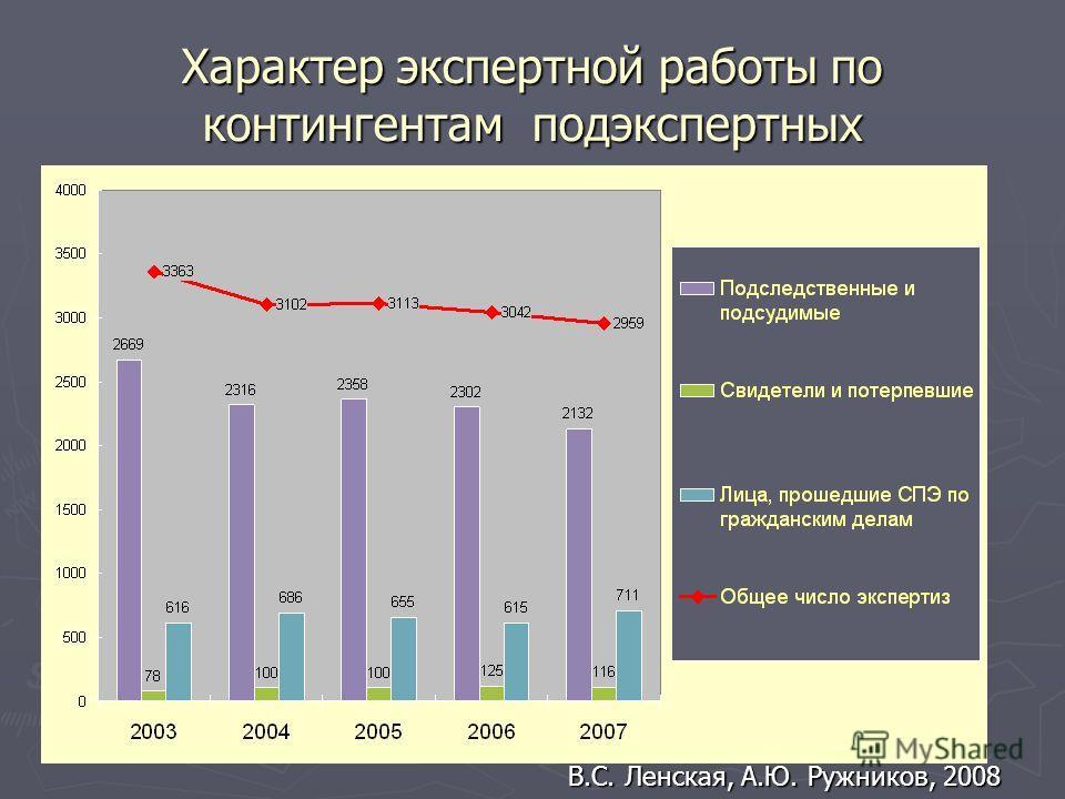 Характер экспертной работы по контингентам подэкспертных В.С. Ленская, А.Ю. Ружников, 2008