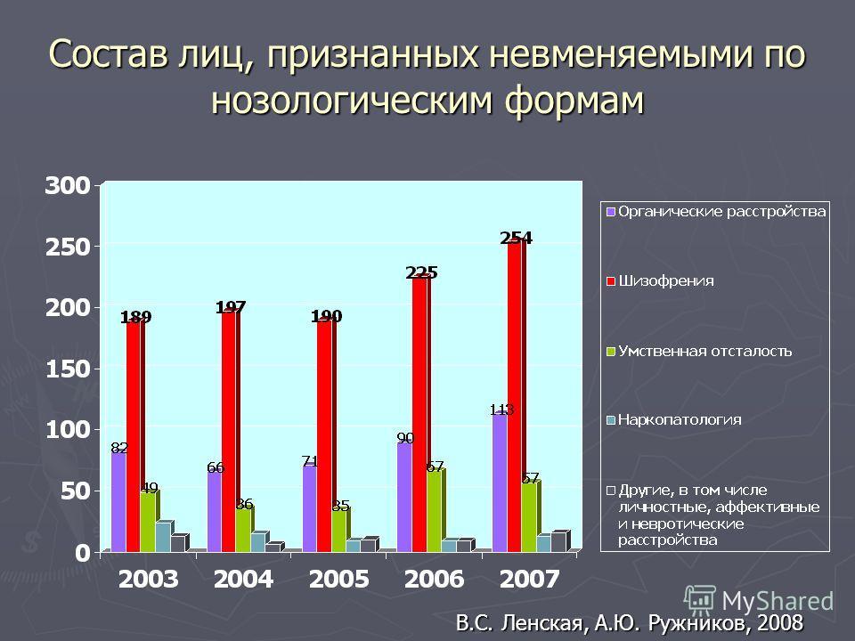 Состав лиц, признанных невменяемыми по нозологическим формам В.С. Ленская, А.Ю. Ружников, 2008