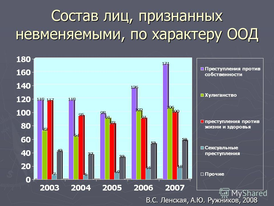 Состав лиц, признанных невменяемыми, по характеру ООД В.С. Ленская, А.Ю. Ружников, 2008
