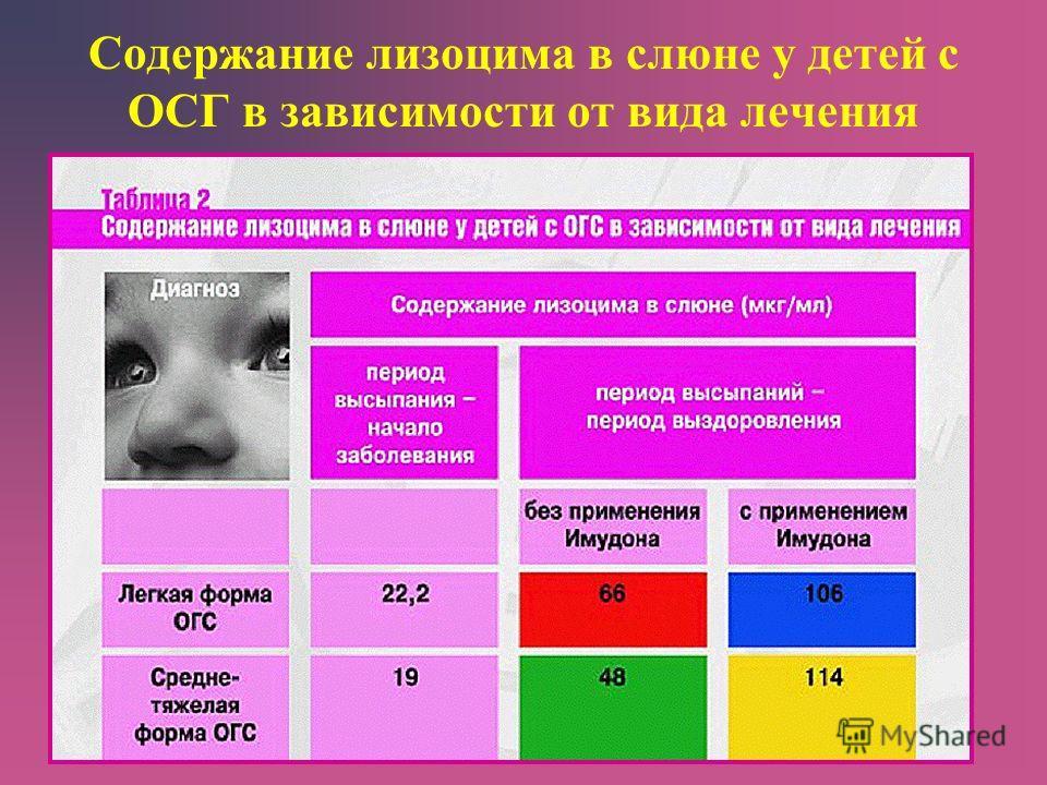 Содержание лизоцима в слюне у детей с ОСГ в зависимости от вида лечения