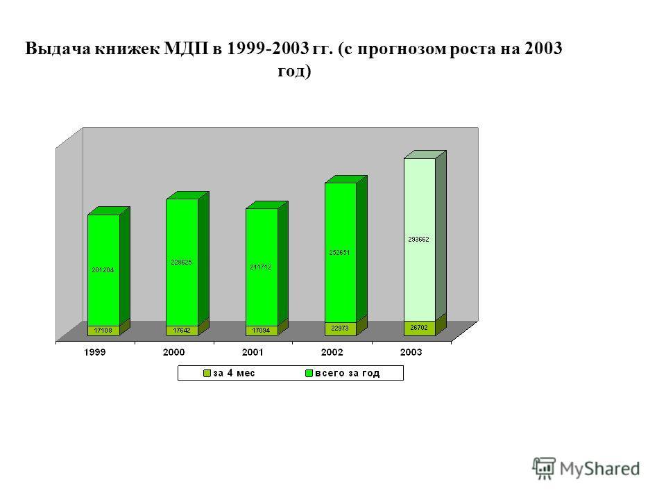 Выдача книжек МДП в 1999-2003 гг. (с прогнозом роста на 2003 год)