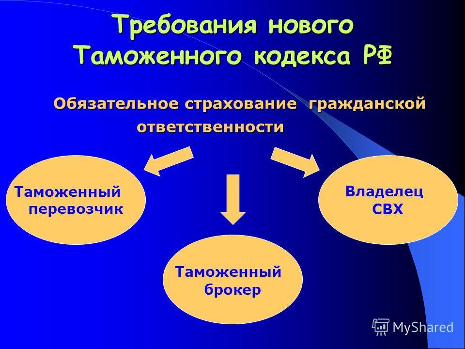 Требования нового Таможенного кодекса РФ Обязательное страхование гражданской ответственности Обязательное страхование гражданской ответственности Владелец СВХ Таможенный брокер Таможенный перевозчик