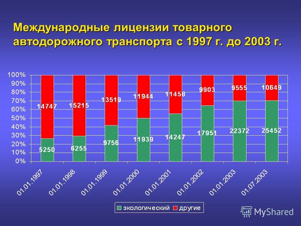 Международные лицензии товарного автодорожного транспорта с 1997 г. до 2003 г.