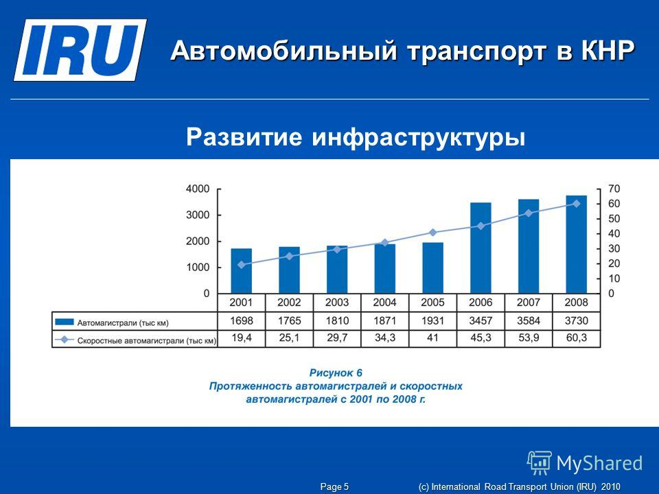 Автомобильный транспорт в КНР Page 5 (c) International Road Transport Union (IRU) 2010 Развитие инфраструктуры