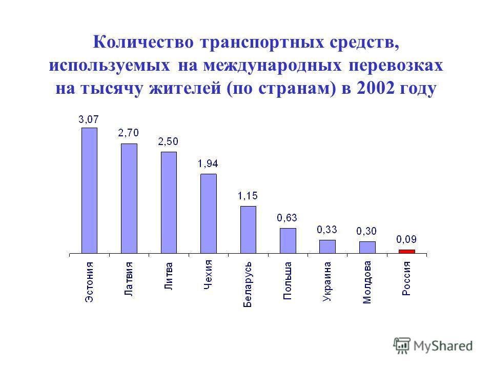 Количество транспортных средств, используемых на международных перевозках на тысячу жителей (по странам) в 2002 году
