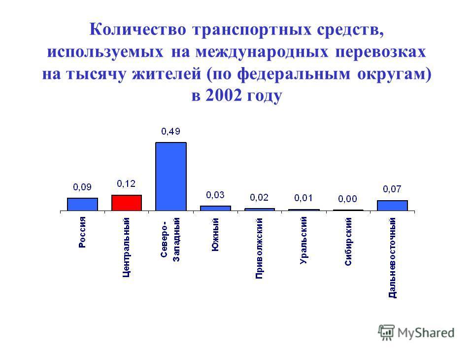 Количество транспортных средств, используемых на международных перевозках на тысячу жителей (по федеральным округам) в 2002 году