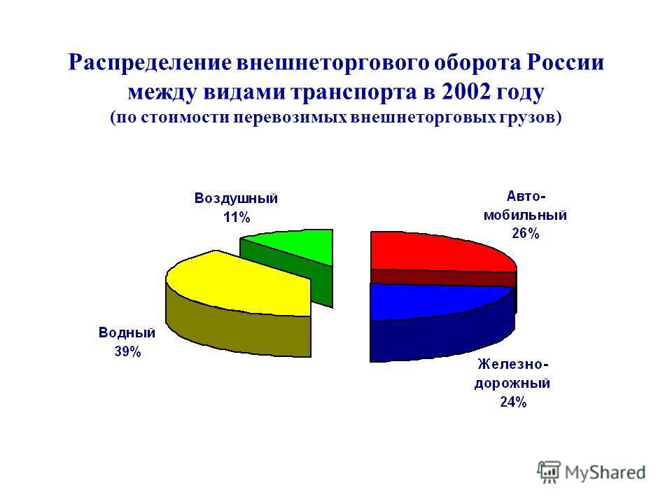 Распределение внешнеторгового оборота России между видами транспорта в 2002 году (по стоимости перевозимых внешнеторговых грузов)