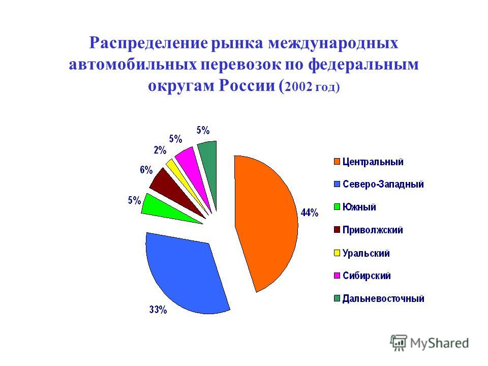 Распределение рынка международных автомобильных перевозок по федеральным округам России ( 2002 год)