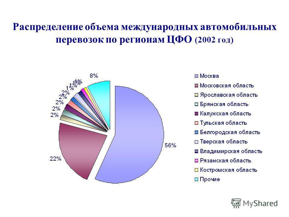 Распределение объема международных автомобильных перевозок по регионам ЦФО (2002 год)