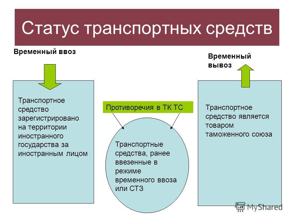 Статус транспортных средств Временный ввоз Транспортное средство зарегистрировано на территории иностранного государства за иностранным лицом Временный вывоз Транспортное средство является товаром таможенного союза Транспортные средства, ранее ввезен