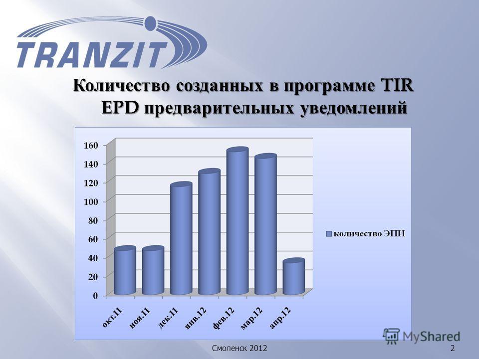 Количество созданных в программе TIR EPD предварительных уведомлений Смоленск 20122