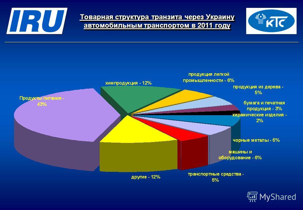 Товарная структура транзита через Украину автомобильным транспортом в 2011 году