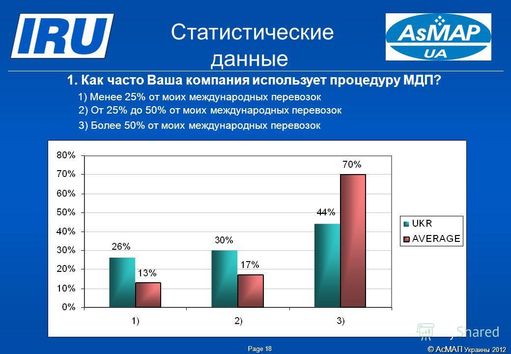 Page 18 Статистические данные ©АсМАП Украины 2012 © АсМАП Украины 2012 1. Как часто Ваша компания использует процедуру МДП? 1) Менее 25% от моих международных перевозок 2) От 25% до 50% от моих международных перевозок 3) Более 50% от моих международн