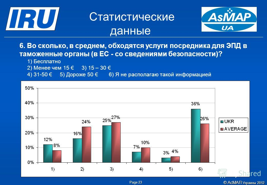 Page 23 Статистические данные ©АсМАП Украины 2012 © АсМАП Украины 2012 6. Во сколько, в среднем, обходятся услуги посредника для ЭПД в таможенные органы (в ЕС - со сведениями безопасности)? 1) Бесплатно 2) Менее чем 15 3) 15 – 30 4) 31-50 5) Дороже 5