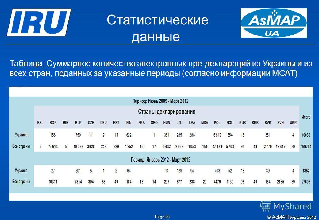 Page 25 Таблица: Суммарное количество электронных пре-деклараций из Украины и из всех стран, поданных за указанные периоды (согласно информации МСАТ) Статистические данные ©АсМАП Украины 2012 © АсМАП Украины 2012