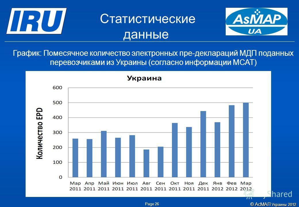 Page 26 Статистические данные График: Помесячное количество электронных пре-деклараций МДП поданных перевозчиками из Украины (согласно информации МСАТ) ©АсМАП Украины 2012 © АсМАП Украины 2012