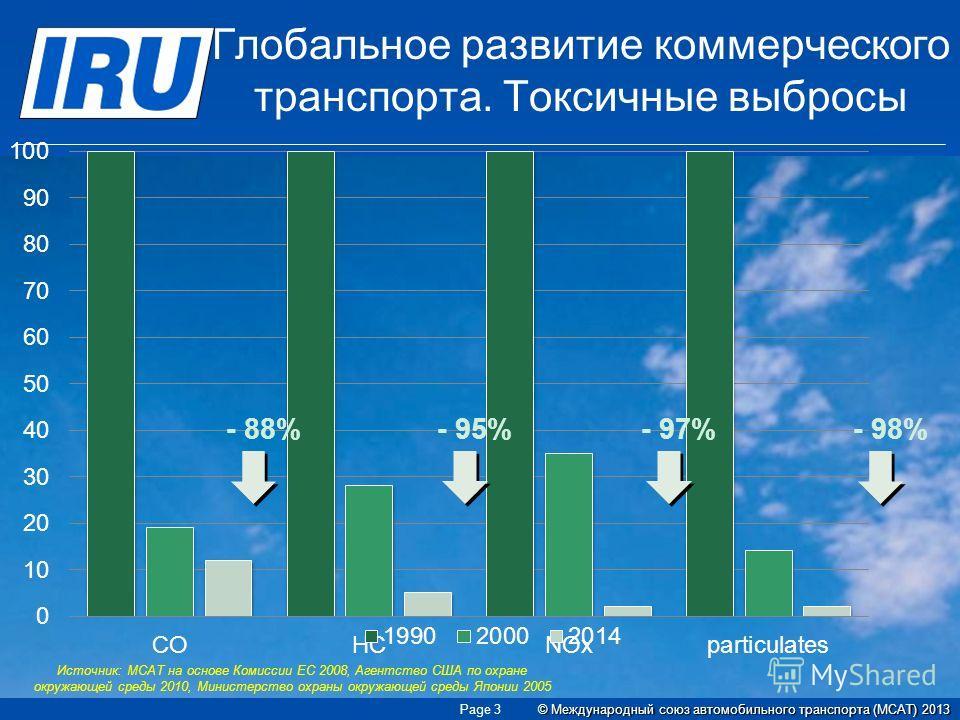 Глобальное развитие коммерческого транспорта. Токсичные выбросы Источник: МСАТ на основе Комиссии ЕС 2008, Агентство США по охране окружающей среды 2010, Министерство охраны окружающей среды Японии 2005 - 88%- 95%- 97%- 98% © Международный союз автом