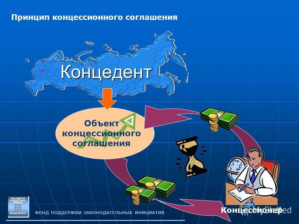 14 ФОНД ПОДДЕРЖКИ ЗАКОНОДАТЕЛЬНЫХ ИНИЦИАТИВ Концедент Принцип концессионного соглашения Концессионер Объект концессионного соглашения