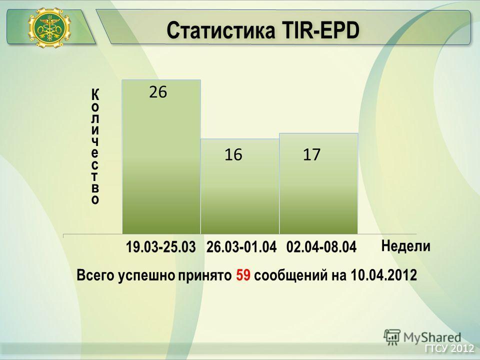 Статистика TIR-EPD ГТСУ 2012 Всего успешно принято 59 сообщений на 10.04.2012 КоличествоКоличество Недели