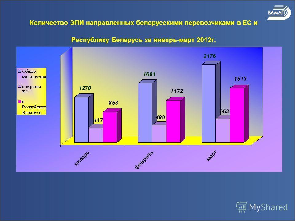 Количество ЭПИ направленных белорусскими перевозчиками в ЕС и Республику Беларусь за январь-март 2012г.