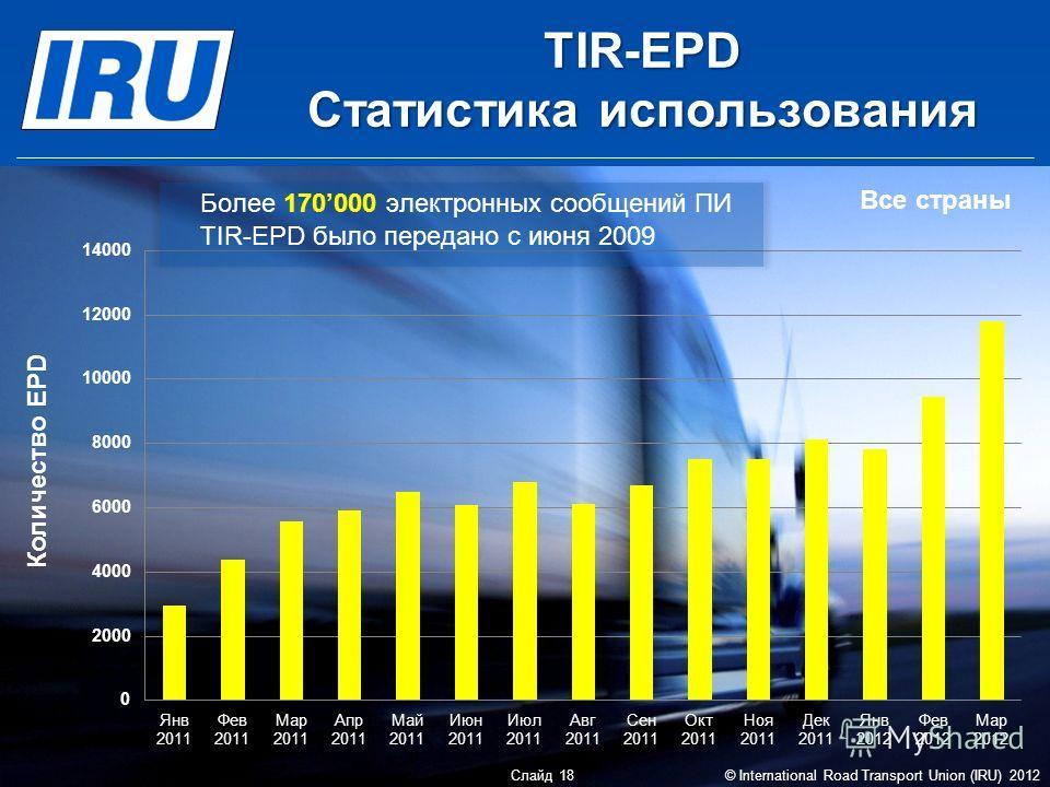TIR-EPD Статистика использования Слайд 18 © International Road Transport Union (IRU) 2012 Более 170000 электронных сообщений ПИ TIR-EPD было передано с июня 2009