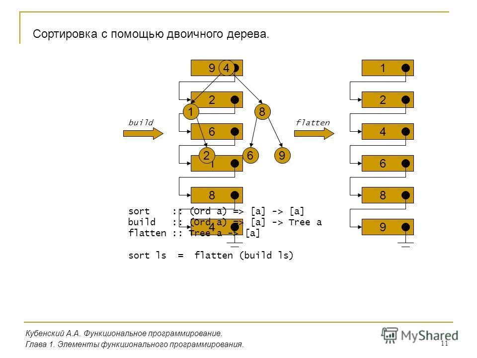 11 Кубенский А.А. Функциональное программирование. Глава 1. Элементы функционального программирования. Сортировка с помощью двоичного дерева. 9 2 6 1 8 4 926 1 4 8 1 2 4 6 8 9 buildflatten sort :: (Ord a) => [a] -> [a] build :: (Ord a) => [a] -> Tree