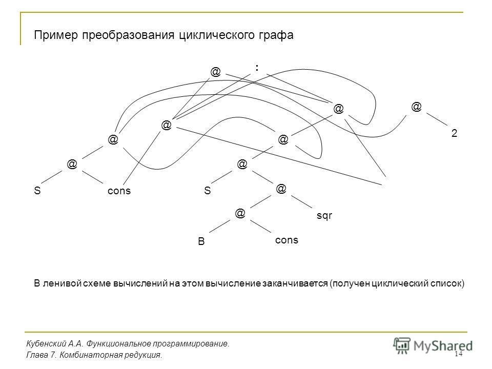 14 Кубенский А.А. Функциональное программирование. Пример преобразования циклического графа Глава 7. Комбинаторная редукция. @ @ Scons @ sqr @ cons @ S B @ 2 @ @ @ @ : В ленивой схеме вычислений на этом вычисление заканчивается (получен циклический с