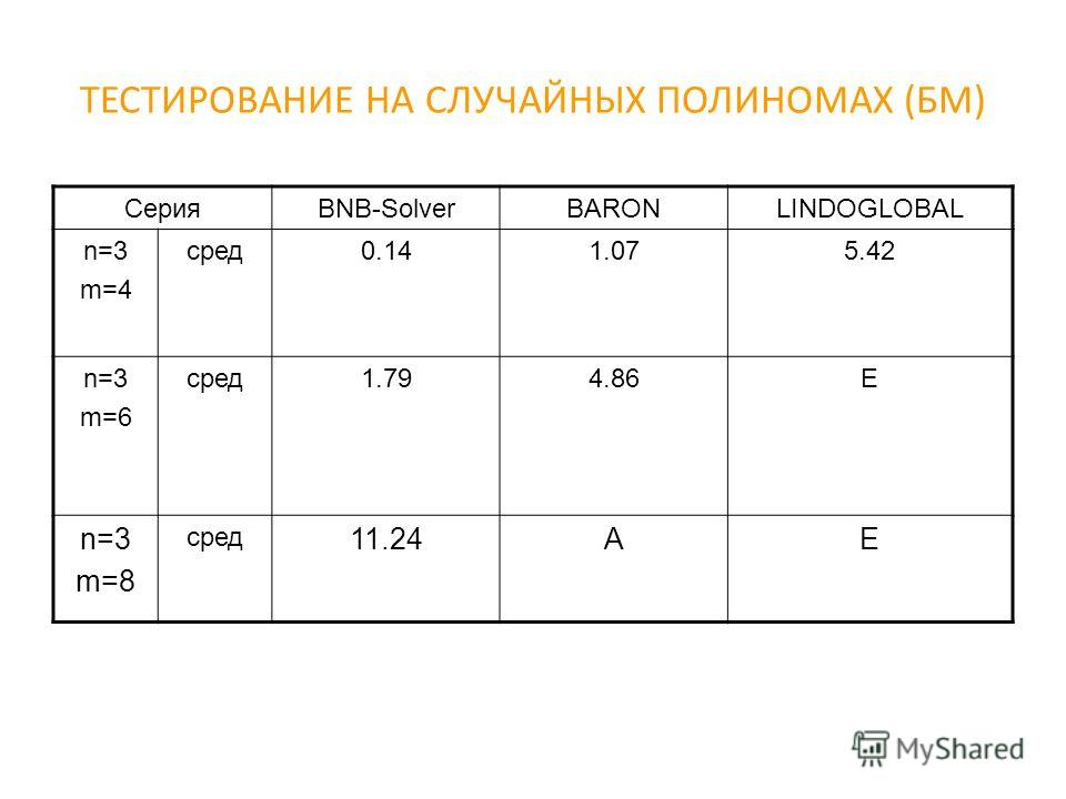 ТЕСТИРОВАНИЕ НА СЛУЧАЙНЫХ ПОЛИНОМАХ (БМ) СерияBNB-SolverBARONLINDOGLOBAL n=3 m=4 сред0.141.075.42 n=3 m=6 сред1.794.86E n=3 m=8 сред 11.24AE